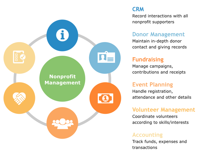 1-types-of-nonprofit-applications